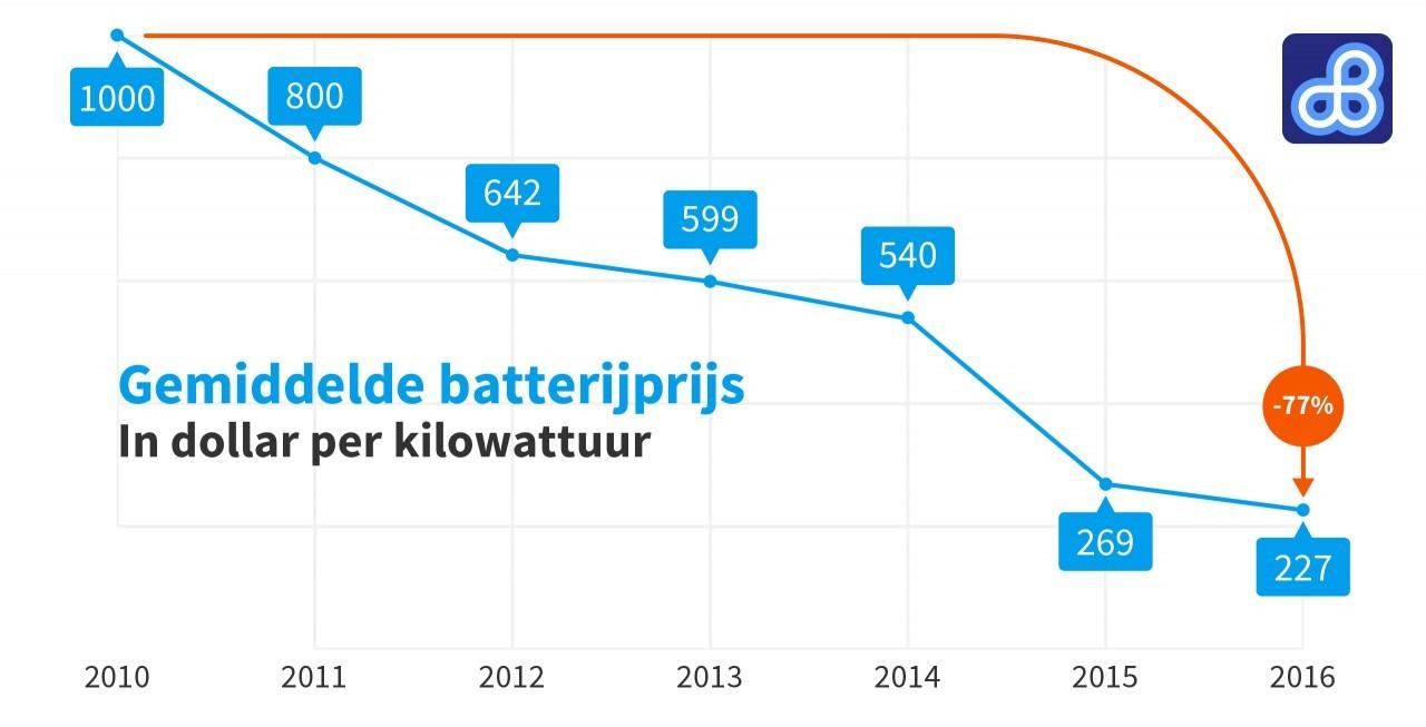 Prijs Van Batterijen Elektrische Auto S Daalt In Rap Tempo Activlease